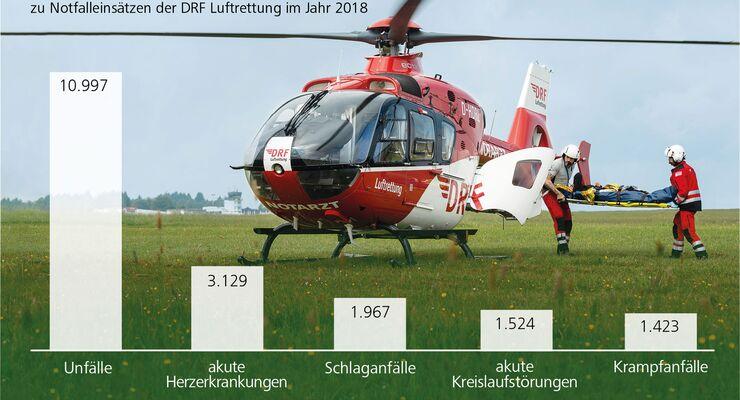 DRF Luftrettung Jahresbilanz 2018